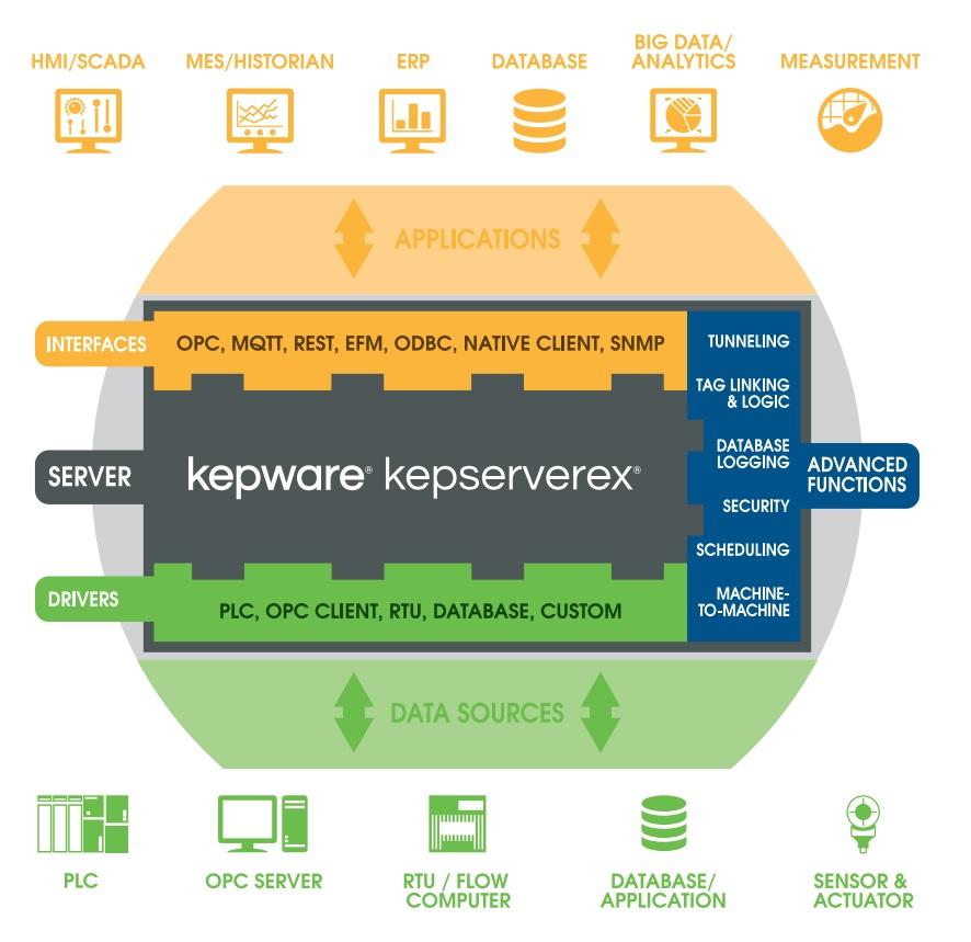 kepserverex architettura